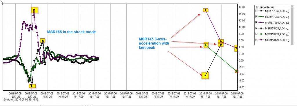 145 fast peak VS 165